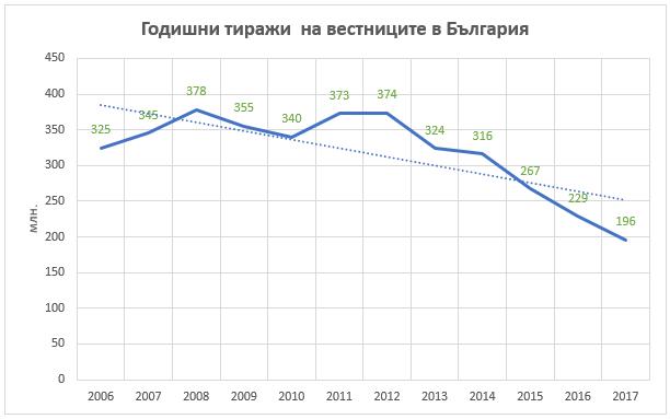 Годишни тиражи на вестниците в България